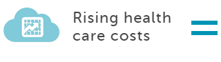 rising costs